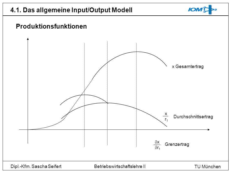 Dipl.-Kfm. Sascha Seifert TU München Betriebswirtschaftslehre II 4.1. Das allgemeine Input/Output Modell Produktionsfunktionen x Gesamtertrag xr1xr1 D