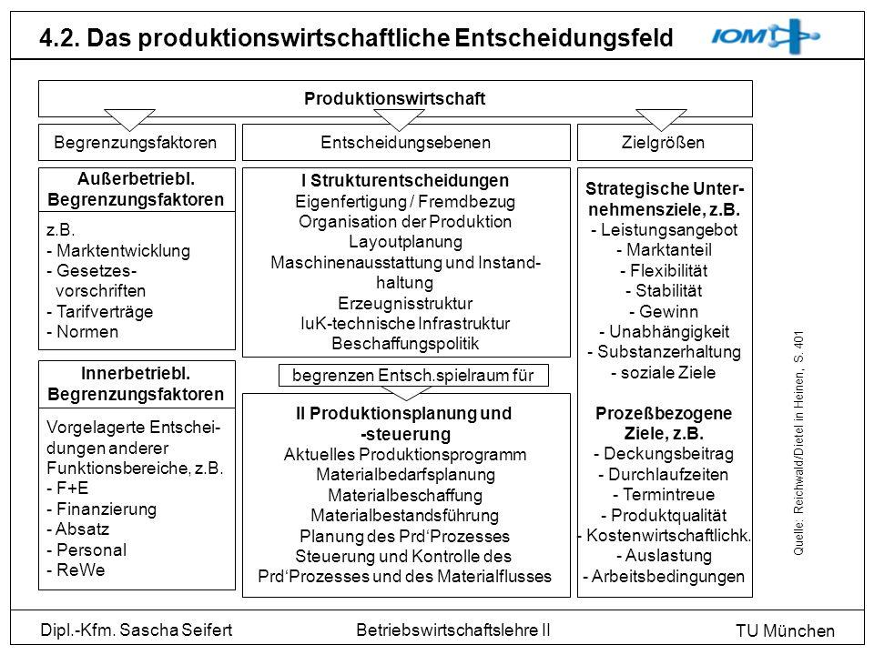 Dipl.-Kfm. Sascha Seifert TU München Betriebswirtschaftslehre II 4.2. Das produktionswirtschaftliche Entscheidungsfeld Produktionswirtschaft Begrenzun