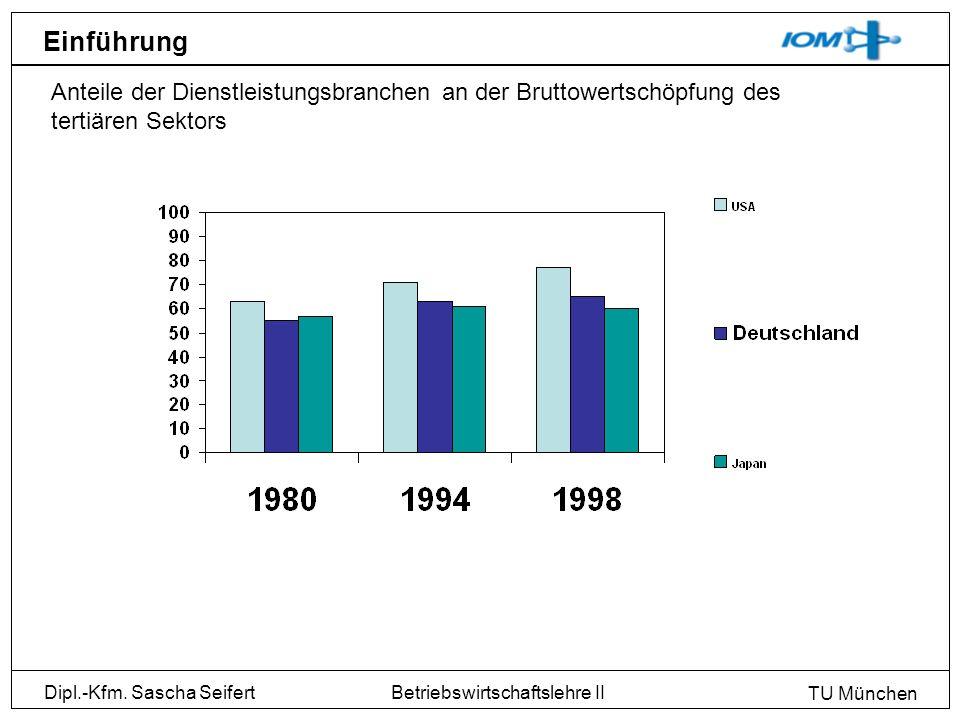 Dipl.-Kfm. Sascha Seifert TU München Betriebswirtschaftslehre II Einführung Anteile der Dienstleistungsbranchen an der Bruttowertschöpfung des tertiär