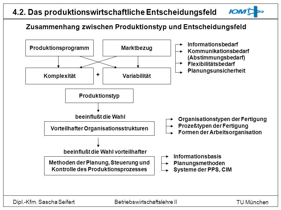 Dipl.-Kfm. Sascha Seifert TU München Betriebswirtschaftslehre II 4.2. Das produktionswirtschaftliche Entscheidungsfeld Zusammenhang zwischen Produktio