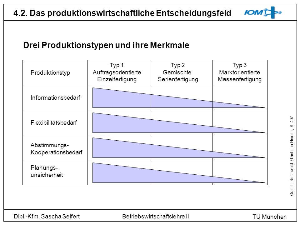 Dipl.-Kfm. Sascha Seifert TU München Betriebswirtschaftslehre II 4.2. Das produktionswirtschaftliche Entscheidungsfeld Quelle: Reichwald / Dietel in H