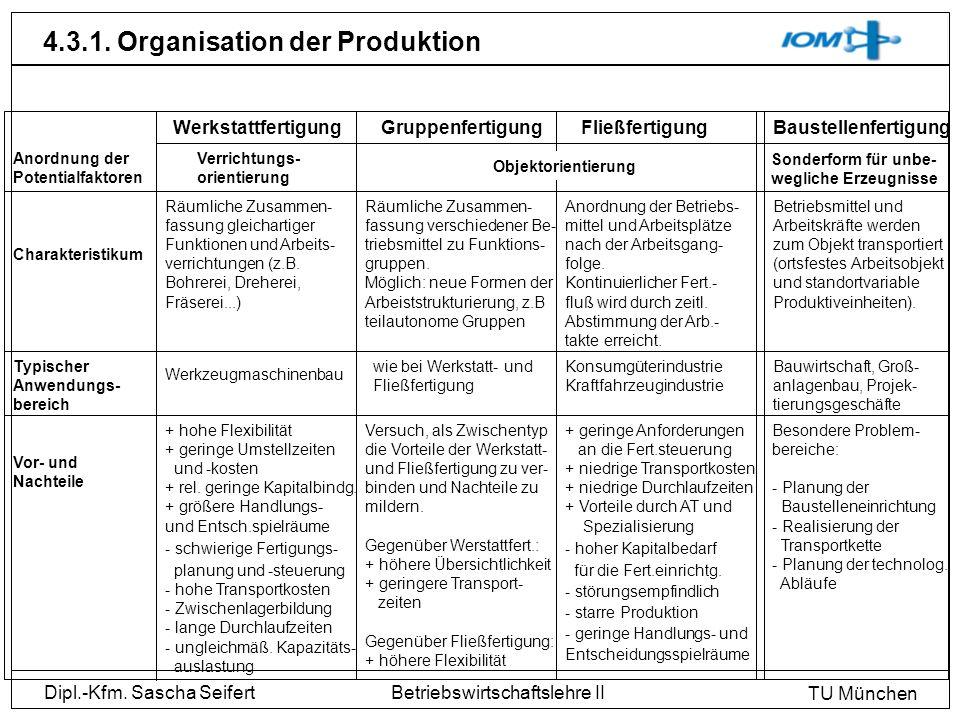 Dipl.-Kfm. Sascha Seifert TU München Betriebswirtschaftslehre II 4.3.1. Organisation der Produktion WerkstattfertigungGruppenfertigungFließfertigungBa