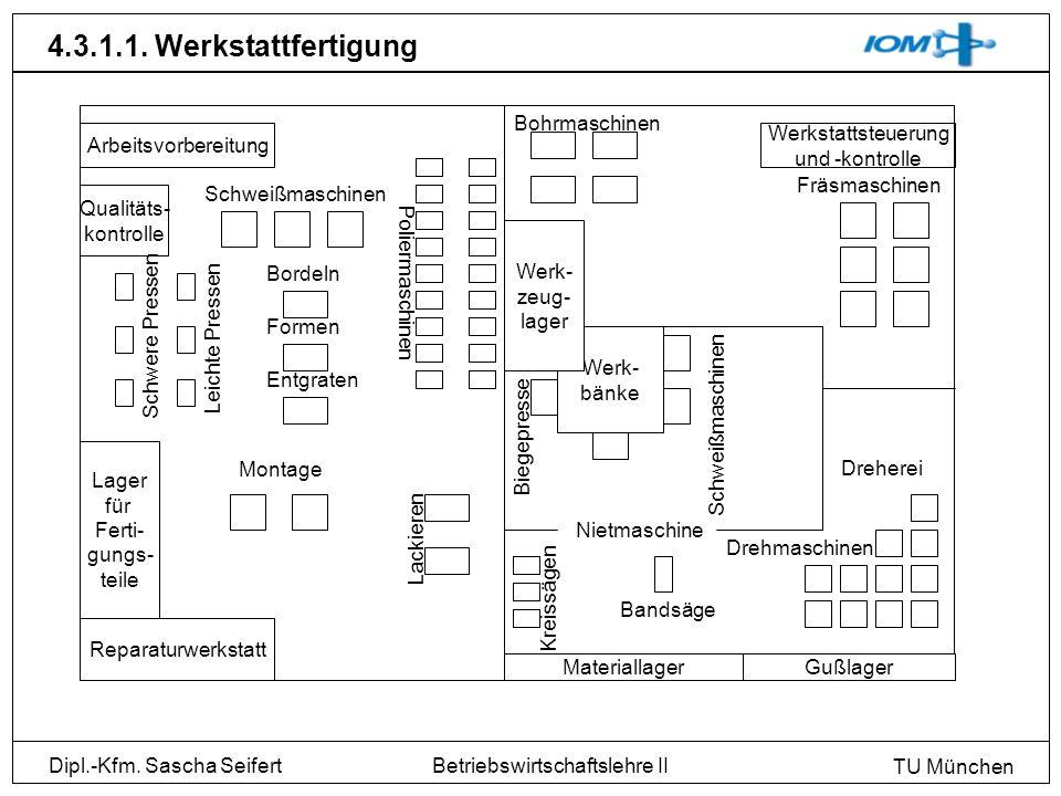 Dipl.-Kfm. Sascha Seifert TU München Betriebswirtschaftslehre II 4.3.1.1. Werkstattfertigung Werk- bänke Arbeitsvorbereitung Qualitäts- kontrolle Lage