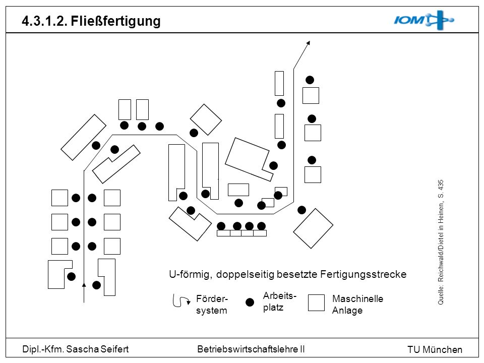 Dipl.-Kfm. Sascha Seifert TU München Betriebswirtschaftslehre II 4.3.1.2. Fließfertigung U-förmig, doppelseitig besetzte Fertigungsstrecke Förder- sys