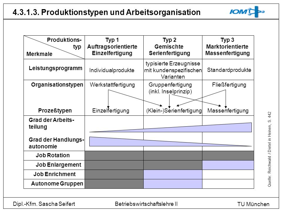 Dipl.-Kfm. Sascha Seifert TU München Betriebswirtschaftslehre II 4.3.1.3. Produktionstypen und Arbeitsorganisation Produktions- typ Typ 1 Auftragsorie