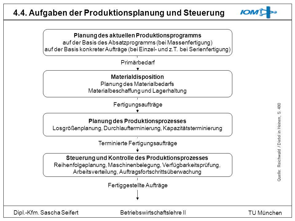Dipl.-Kfm. Sascha Seifert TU München Betriebswirtschaftslehre II 4.4. Aufgaben der Produktionsplanung und Steuerung Planung des aktuellen Produktionsp