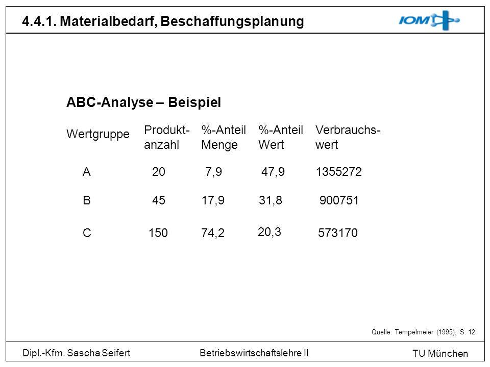 Dipl.-Kfm. Sascha Seifert TU München Betriebswirtschaftslehre II 4.4.1. Materialbedarf, Beschaffungsplanung ABC-Analyse – Beispiel Wertgruppe Produkt-