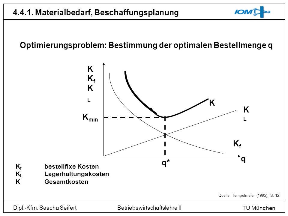 Dipl.-Kfm. Sascha Seifert TU München Betriebswirtschaftslehre II 4.4.1. Materialbedarf, Beschaffungsplanung Quelle: Tempelmeier (1995), S. 12. Optimie