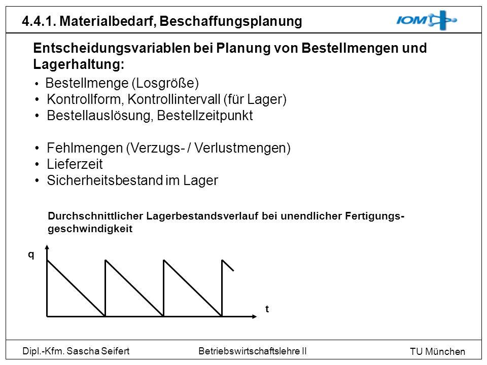Dipl.-Kfm. Sascha Seifert TU München Betriebswirtschaftslehre II 4.4.1. Materialbedarf, Beschaffungsplanung Bestellmenge (Losgröße) Kontrollform, Kont