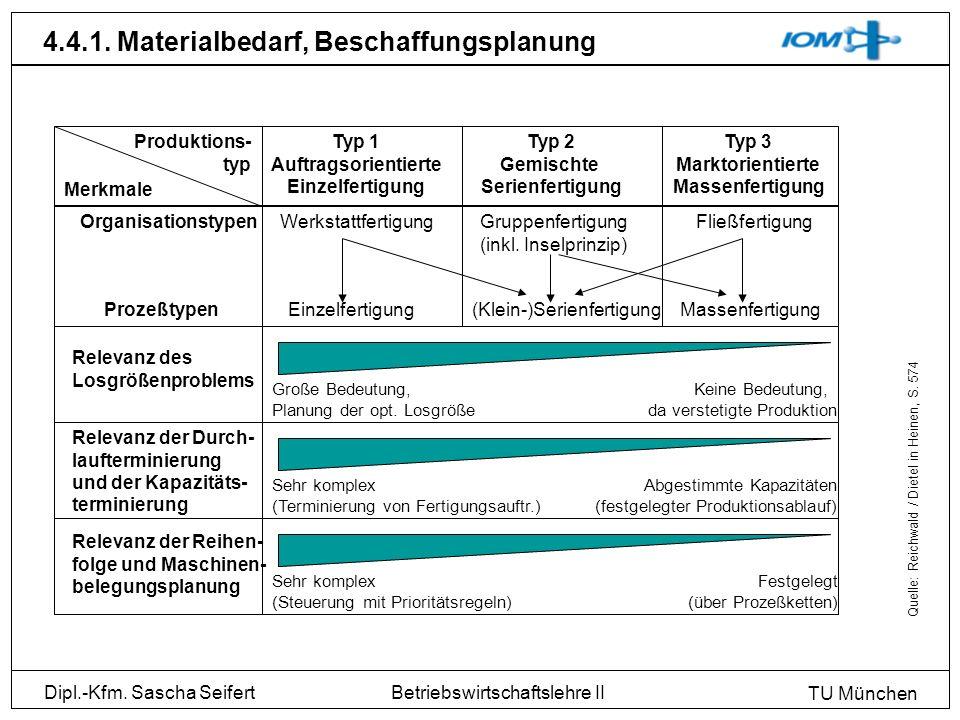 Dipl.-Kfm. Sascha Seifert TU München Betriebswirtschaftslehre II 4.4.1. Materialbedarf, Beschaffungsplanung Produktions- typ Typ 1 Auftragsorientierte