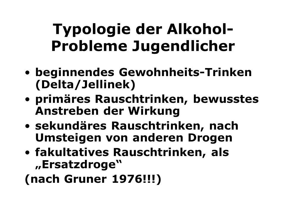 Typologie der Alkohol- Probleme Jugendlicher beginnendes Gewohnheits-Trinken (Delta/Jellinek) primäres Rauschtrinken, bewusstes Anstreben der Wirkung