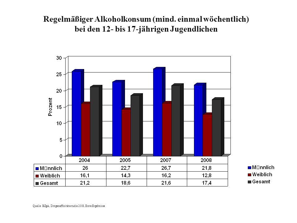 Regelmäßiger Alkoholkonsum (mind. einmal wöchentlich) bei den 12- bis 17-jährigen Jugendlichen Quelle: BZgA, Drogenaffinitätsstudie 2008, Erste Ergebn