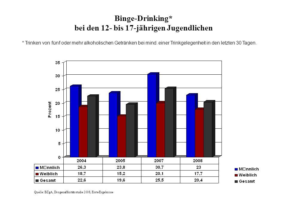 Binge-Drinking* bei den 12- bis 17-jährigen Jugendlichen Quelle: BZgA, Drogenaffinitätsstudie 2008, Erste Ergebnisse * Trinken von fünf oder mehr alko