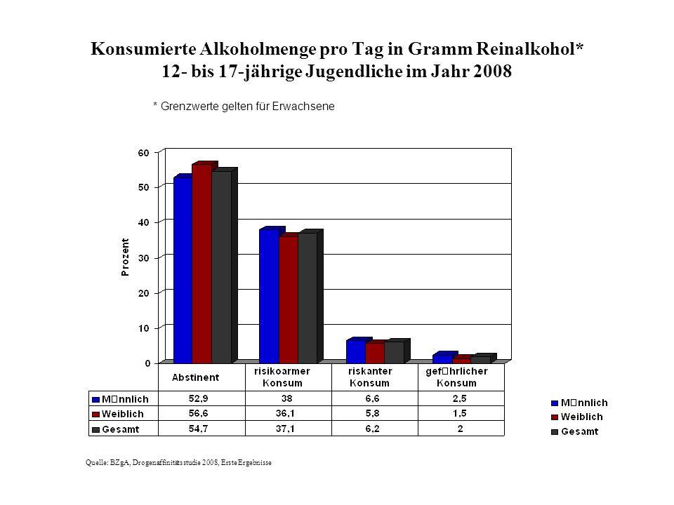 Konsumierte Alkoholmenge pro Tag in Gramm Reinalkohol* 12- bis 17-jährige Jugendliche im Jahr 2008 Quelle: BZgA, Drogenaffinitätsstudie 2008, Erste Er