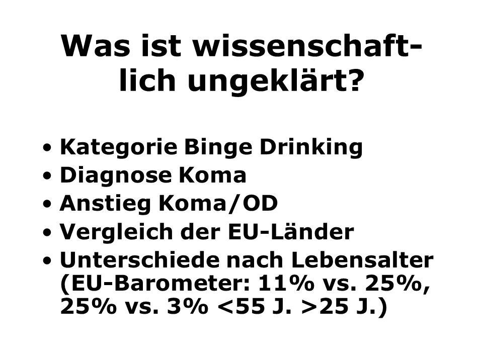 Was ist wissenschaft- lich ungeklärt? Kategorie Binge Drinking Diagnose Koma Anstieg Koma/OD Vergleich der EU-Länder Unterschiede nach Lebensalter (EU