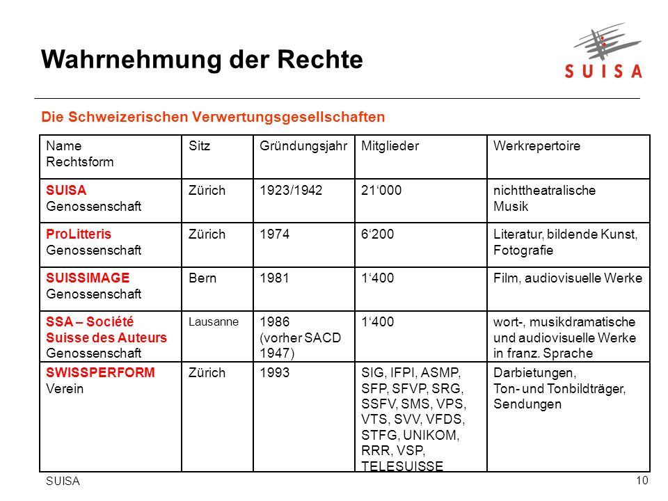10 Die Schweizerischen Verwertungsgesellschaften SUISA Wahrnehmung der Rechte Darbietungen, Ton- und Tonbildträger, Sendungen SIG, IFPI, ASMP, SFP, SFVP, SRG, SSFV, SMS, VPS, VTS, SVV, VFDS, STFG, UNIKOM, RRR, VSP, TELESUISSE 1993ZürichSWISSPERFORM Verein wort-, musikdramatische und audiovisuelle Werke in franz.