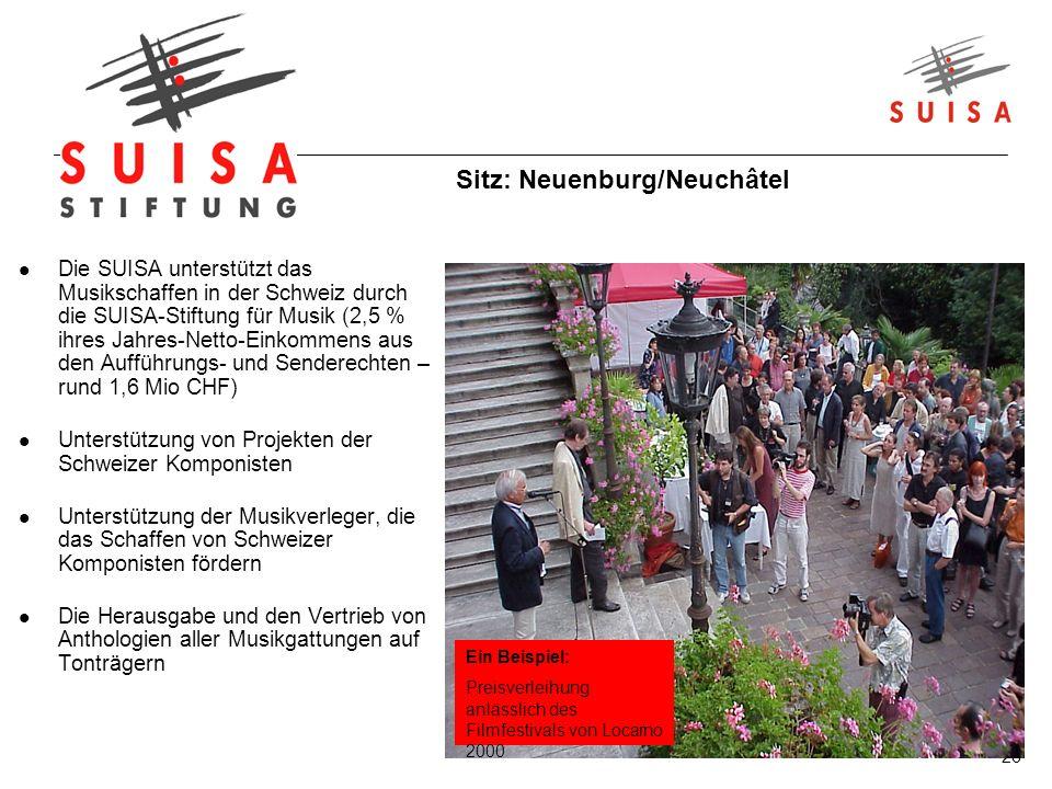 26 Die SUISA unterstützt das Musikschaffen in der Schweiz durch die SUISA-Stiftung für Musik (2,5 % ihres Jahres-Netto-Einkommens aus den Aufführungs- und Senderechten – rund 1,6 Mio CHF) Unterstützung von Projekten der Schweizer Komponisten Unterstützung der Musikverleger, die das Schaffen von Schweizer Komponisten fördern Die Herausgabe und den Vertrieb von Anthologien aller Musikgattungen auf Tonträgern Ein Beispiel: Preisverleihung anlässlich des Filmfestivals von Locarno 2000 Sitz: Neuenburg/Neuchâtel