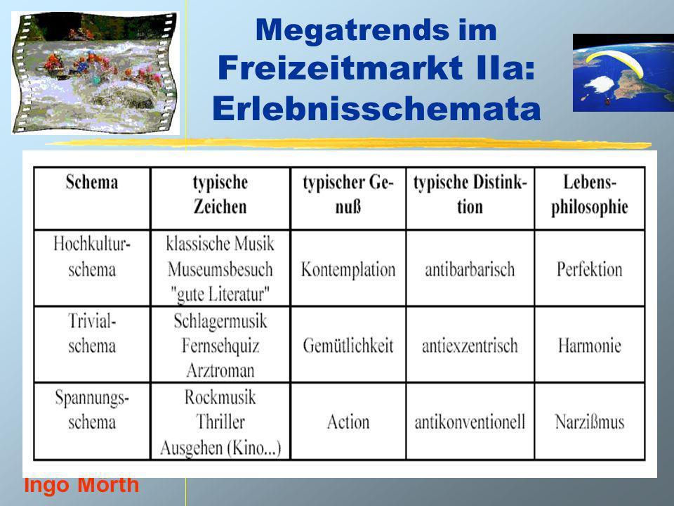 VU Grundlagen der Freizeit- und Tourismus- soziologie. Teil 1: Freizeit- soziologie Univ.-Prof. Dr. Ingo Mörth Megatrends im Freizeitmarkt IIa: Erlebn