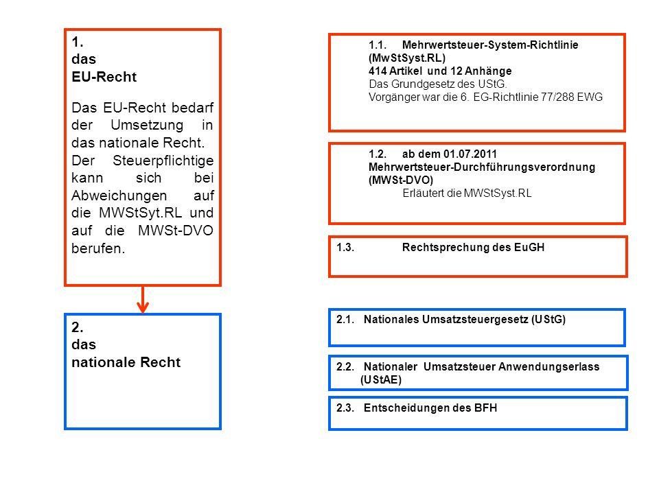 1.1.Mehrwertsteuer-System-Richtlinie (MwStSyst.RL) 414 Artikel und 12 Anhänge Das Grundgesetz des UStG. Vorgänger war die 6. EG-Richtlinie 77/288 EWG