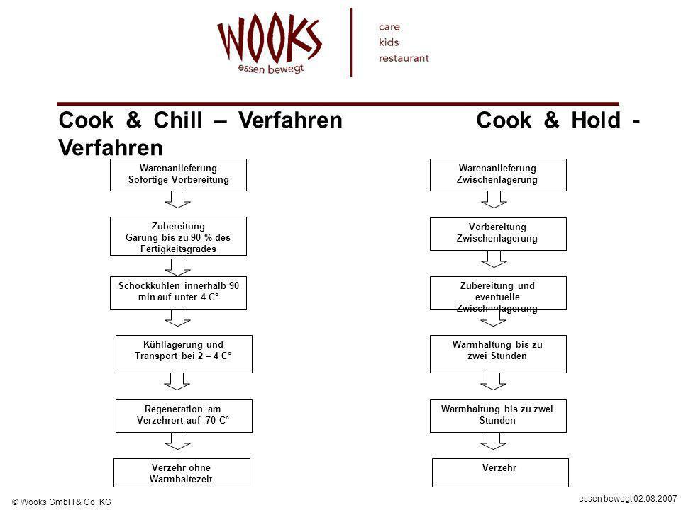 essen bewegt 02.08.2007 © Wooks GmbH & Co. KG Cook & Chill – Verfahren Cook & Hold - Verfahren Warenanlieferung Sofortige Vorbereitung Warenanlieferun