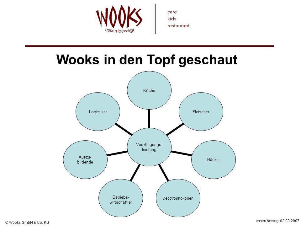 essen bewegt 02.08.2007 © Wooks GmbH & Co. KG Verpflegungs- leistung KöcheFleischerBäcker Oecotropho- logen Betriebs- wirtschaftler Auszu- bildende Lo