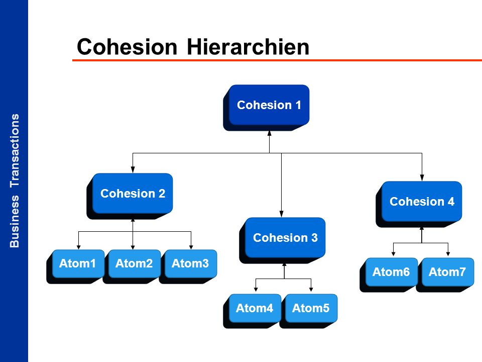 Business Transactions Atom3 Cohesion Hierarchien Cohesion 2 Cohesion 1 Atom2 Cohesion 3 Cohesion 4 Atom1 Atom5Atom4 Atom7Atom6