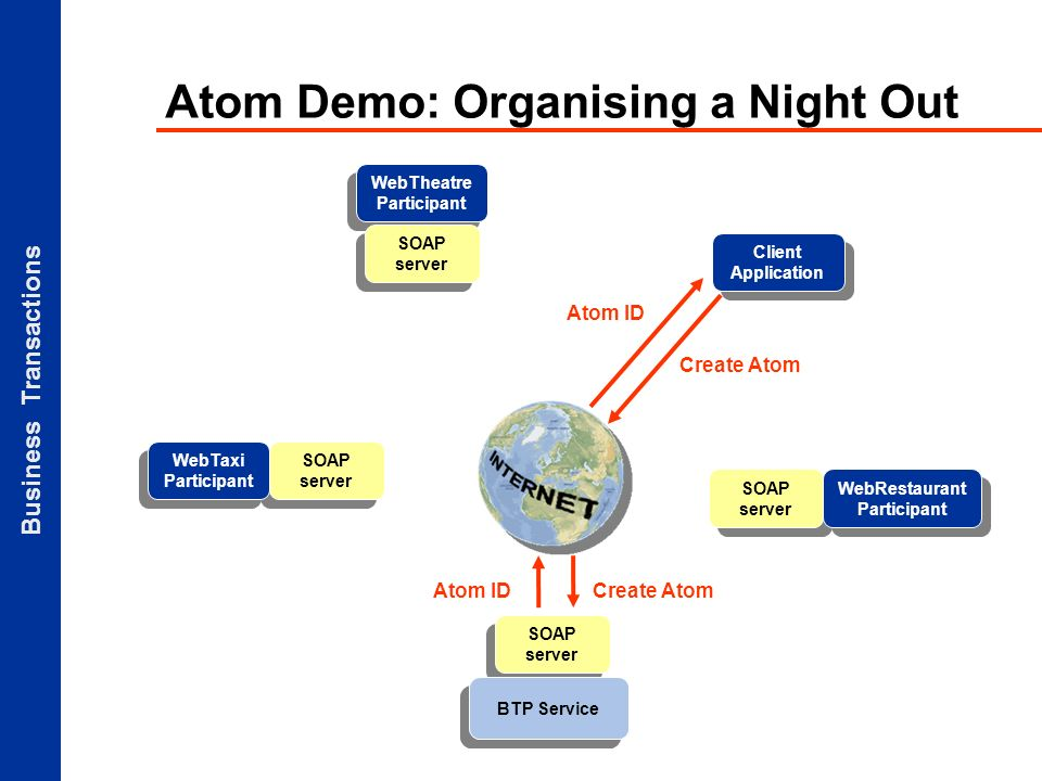 Business Transactions Atom Demo: Organising a Night Out Client Application SOAP server BTP Service SOAP server WebTaxi Participant WebTheatre Participant SOAP server Create Atom Atom IDCreate AtomAtom ID WebRestaurant Participant