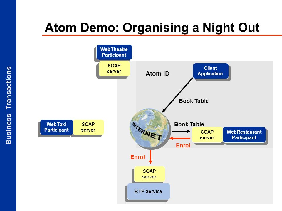 Business Transactions Atom ID Atom Demo: Organising a Night Out Client Application SOAP server BTP Service SOAP server WebTaxi Participant WebTheatre Participant SOAP server Book Table WebRestaurant Participant Enrol Book Table
