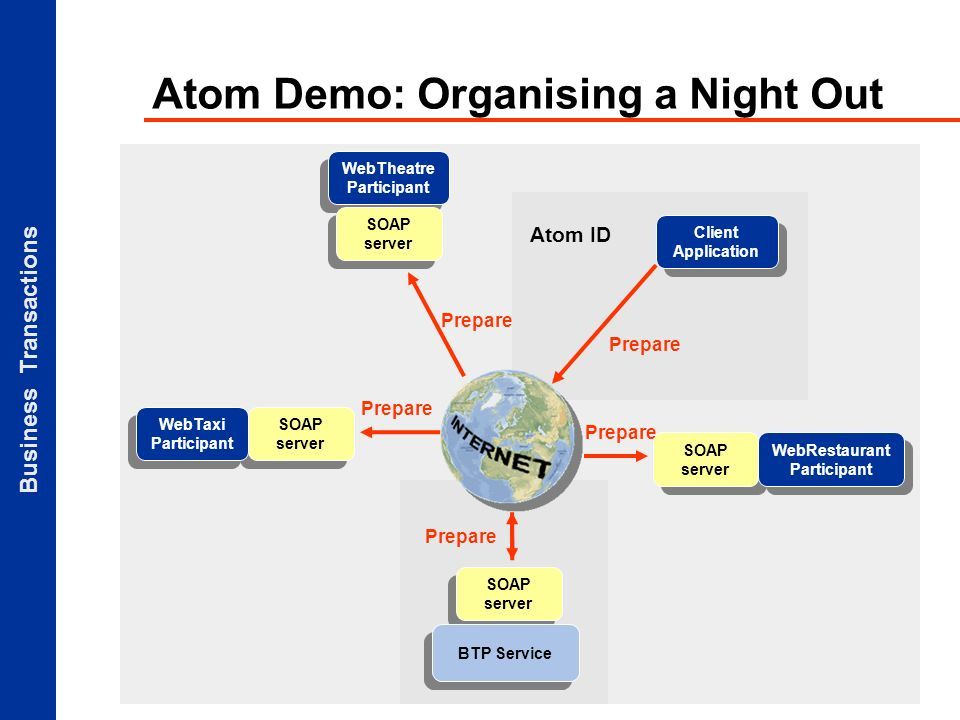 Business Transactions Atom ID Atom Demo: Organising a Night Out Client Application SOAP server BTP Service SOAP server WebTaxi Participant WebTheatre Participant SOAP server WebRestaurant Participant Prepare
