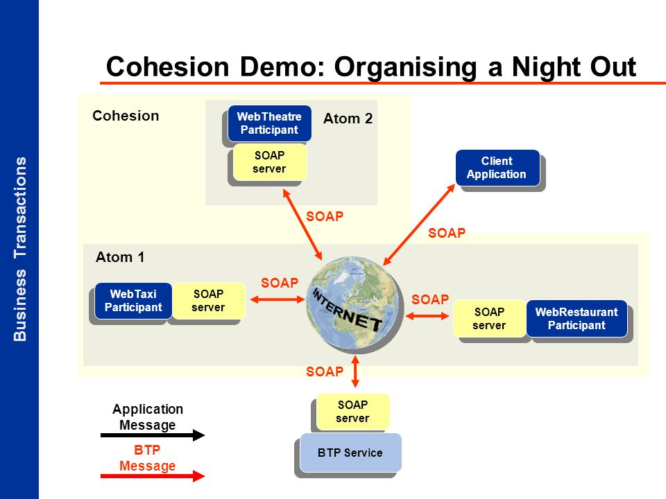 Business Transactions Atom 2 Cohesion Demo: Organising a Night Out Application Message BTP Message Client Application SOAP server BTP Service SOAP server WebTaxi Participant WebTheatre Participant SOAP server SOAP WebRestaurant Participant SOAP Atom 1 Cohesion