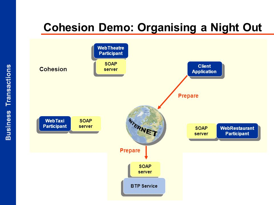 Business Transactions Cohesion Demo: Organising a Night Out Client Application SOAP server BTP Service SOAP server WebTaxi Participant WebTheatre Participant SOAP server Prepare WebRestaurant Participant Prepare Cohesion