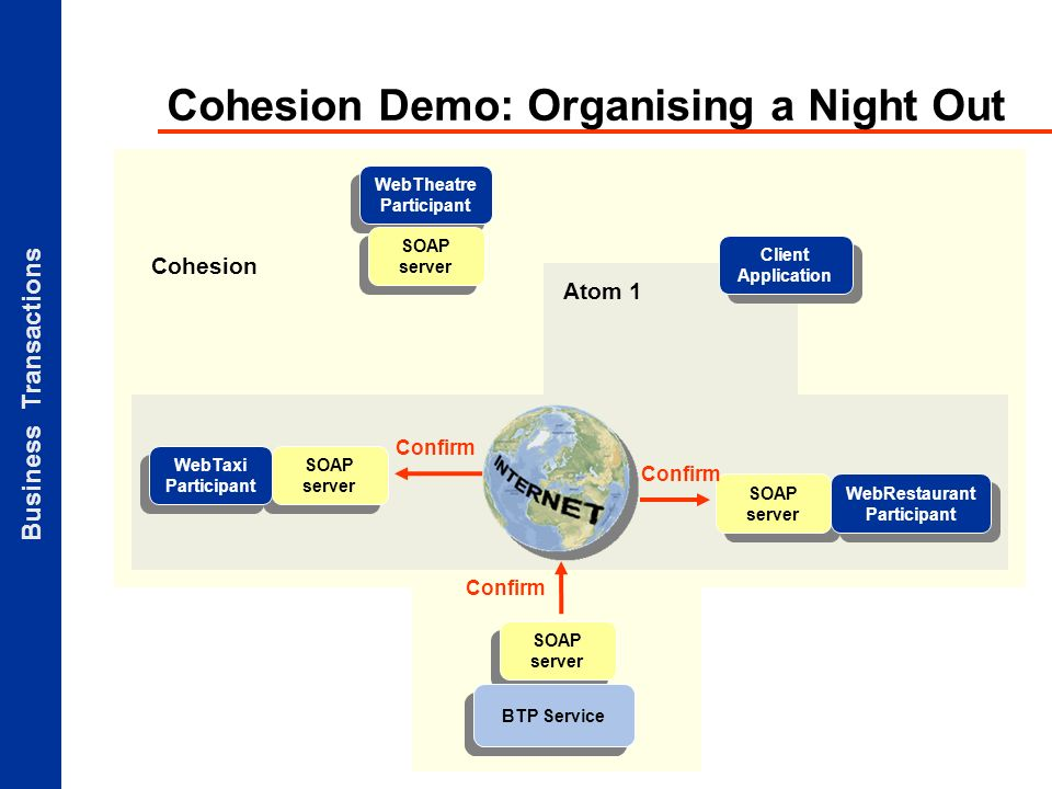 Business Transactions Atom 1 Cohesion Demo: Organising a Night Out Client Application SOAP server BTP Service SOAP server WebTaxi Participant WebTheatre Participant SOAP server WebRestaurant Participant Confirm Cohesion