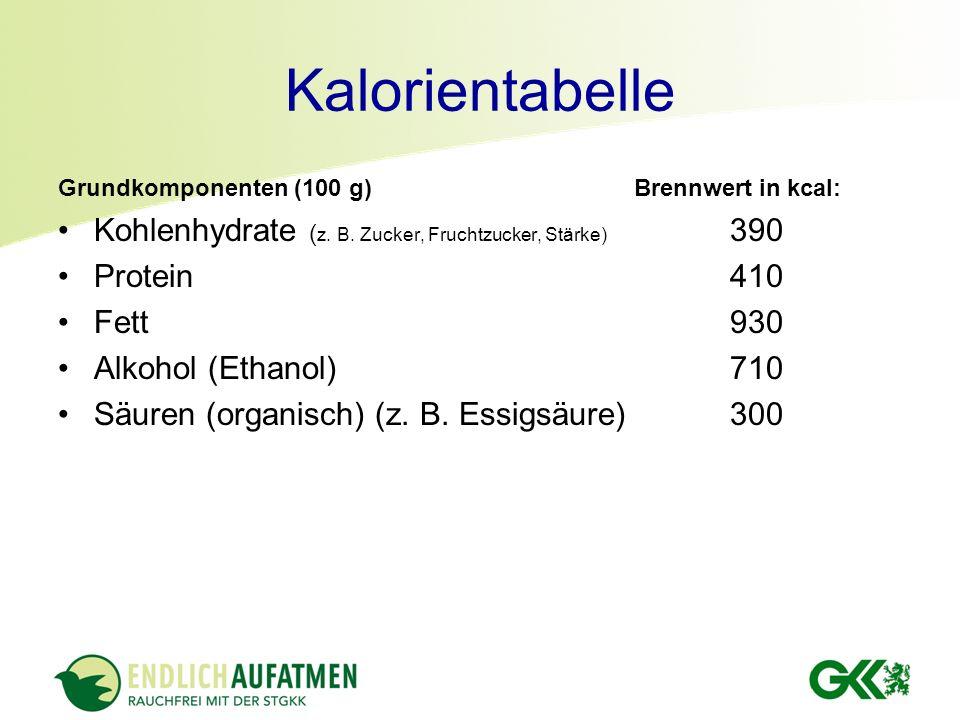 Kalorientabelle Grundkomponenten (100 g) Brennwert in kcal: Kohlenhydrate ( z. B. Zucker, Fruchtzucker, Stärke) 390 Protein410 Fett930 Alkohol (Ethano
