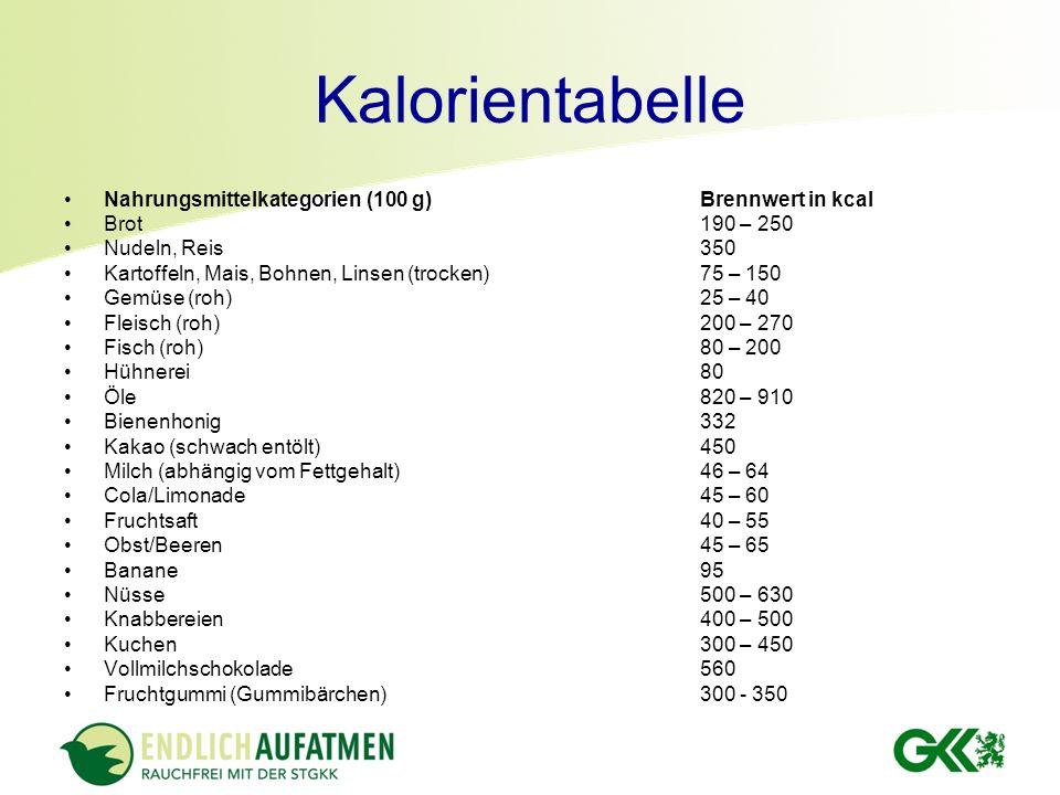 Kalorientabelle Nahrungsmittelkategorien (100 g)Brennwert in kcal Brot190 – 250 Nudeln, Reis350 Kartoffeln, Mais, Bohnen, Linsen (trocken)75 – 150 Gem