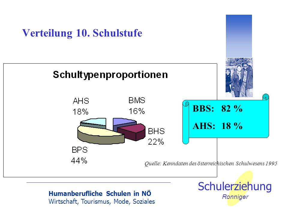 Humanberufliche Schulen in NÖ Wirtschaft, Tourismus, Mode, Soziales Schulerziehung Ronniger Verteilung 10. Schulstufe Quelle: Kenndaten des österreich