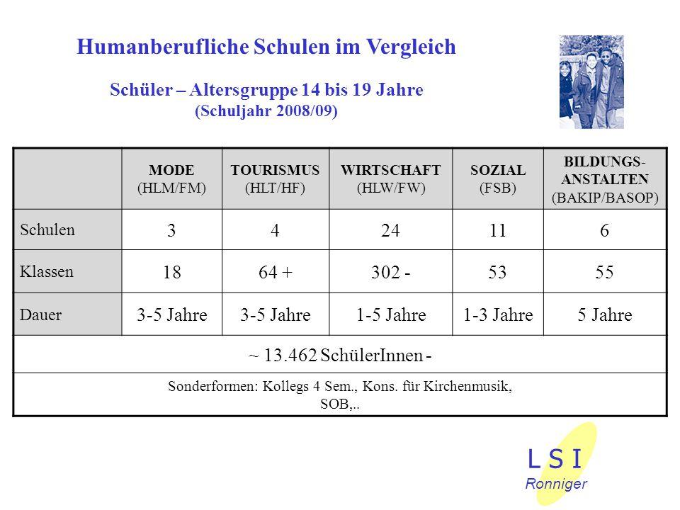 Humanberufliche Schulen im Vergleich Schüler – Altersgruppe 14 bis 19 Jahre (Schuljahr 2008/09) MODE (HLM/FM) TOURISMUS (HLT/HF) WIRTSCHAFT (HLW/FW) S
