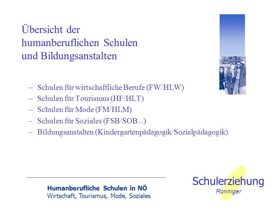 Humanberufliche Schulen in NÖ Wirtschaft, Tourismus, Mode, Soziales Schulerziehung Ronniger –Schulen für wirtschaftliche Berufe (FW/HLW) –Schulen für