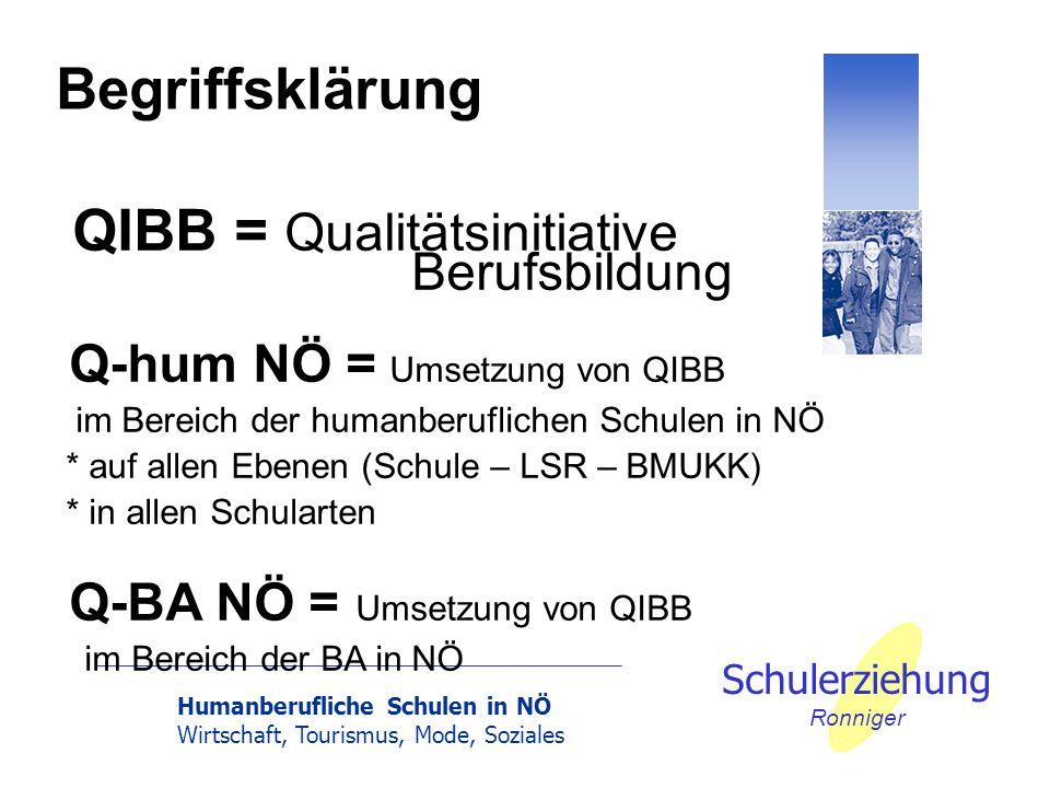Humanberufliche Schulen in NÖ Wirtschaft, Tourismus, Mode, Soziales Schulerziehung Ronniger QIBB = Qualitätsinitiative Berufsbildung Q-hum NÖ = Umsetz