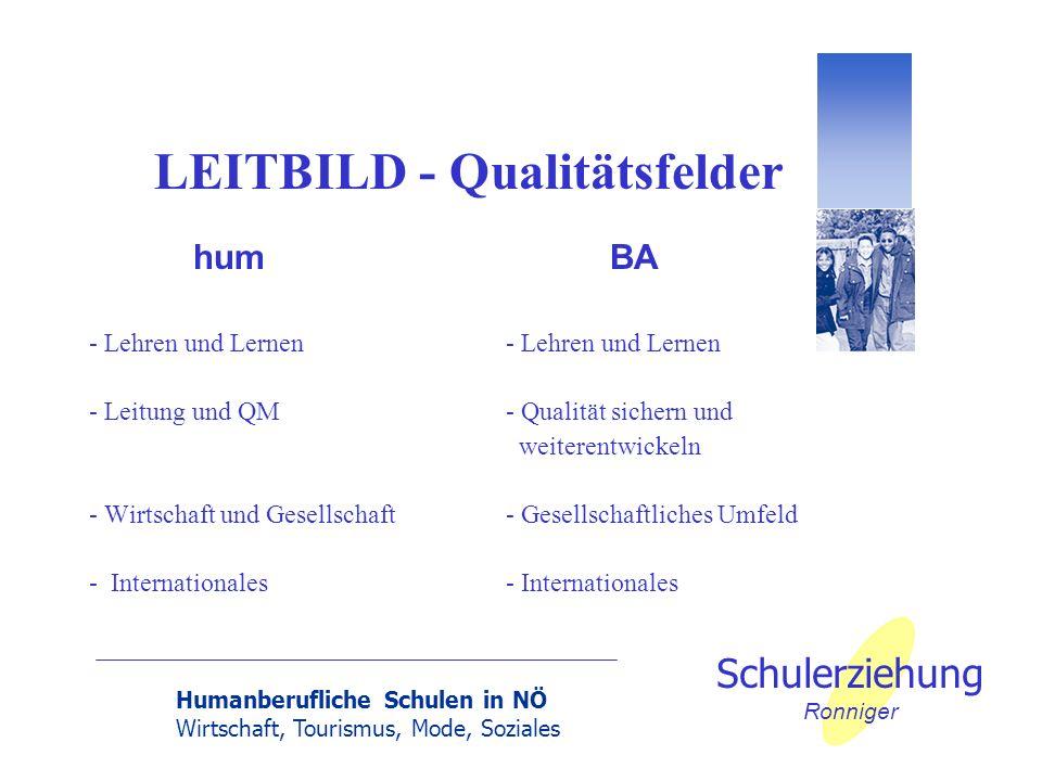 Humanberufliche Schulen in NÖ Wirtschaft, Tourismus, Mode, Soziales Schulerziehung Ronniger LEITBILD - Qualitätsfelder humBA- Lehren und Lernen - Leit