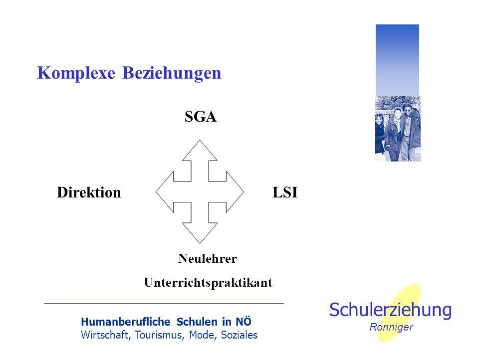 Humanberufliche Schulen in NÖ Wirtschaft, Tourismus, Mode, Soziales Schulerziehung Ronniger Komplexe Beziehungen DirektionLSI SGA Neulehrer Unterricht