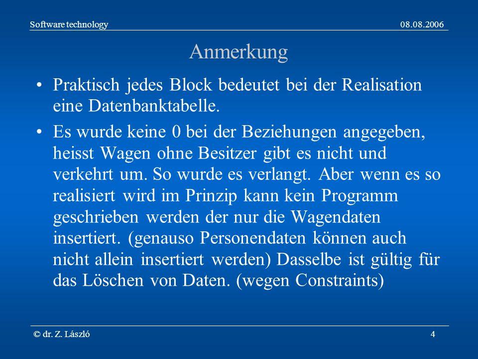 Software technology08.08.2006 © dr. Z. László4 Anmerkung Praktisch jedes Block bedeutet bei der Realisation eine Datenbanktabelle. Es wurde keine 0 be
