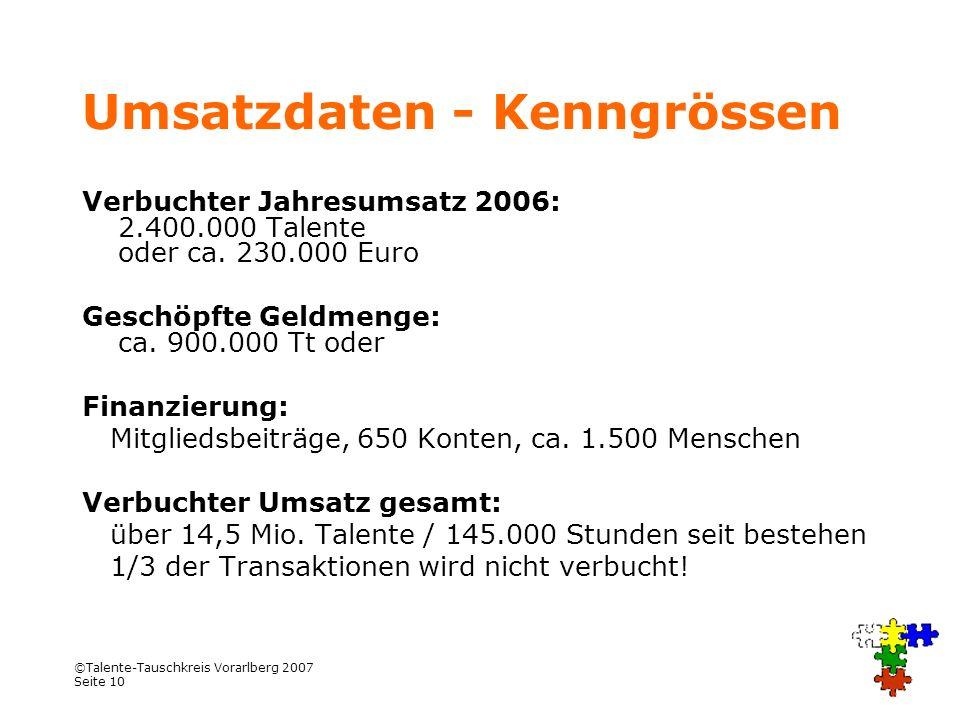 ©Talente-Tauschkreis Vorarlberg 2007 Seite 10 Umsatzdaten - Kenngrössen Verbuchter Jahresumsatz 2006: 2.400.000 Talente oder ca. 230.000 Euro Geschöpf