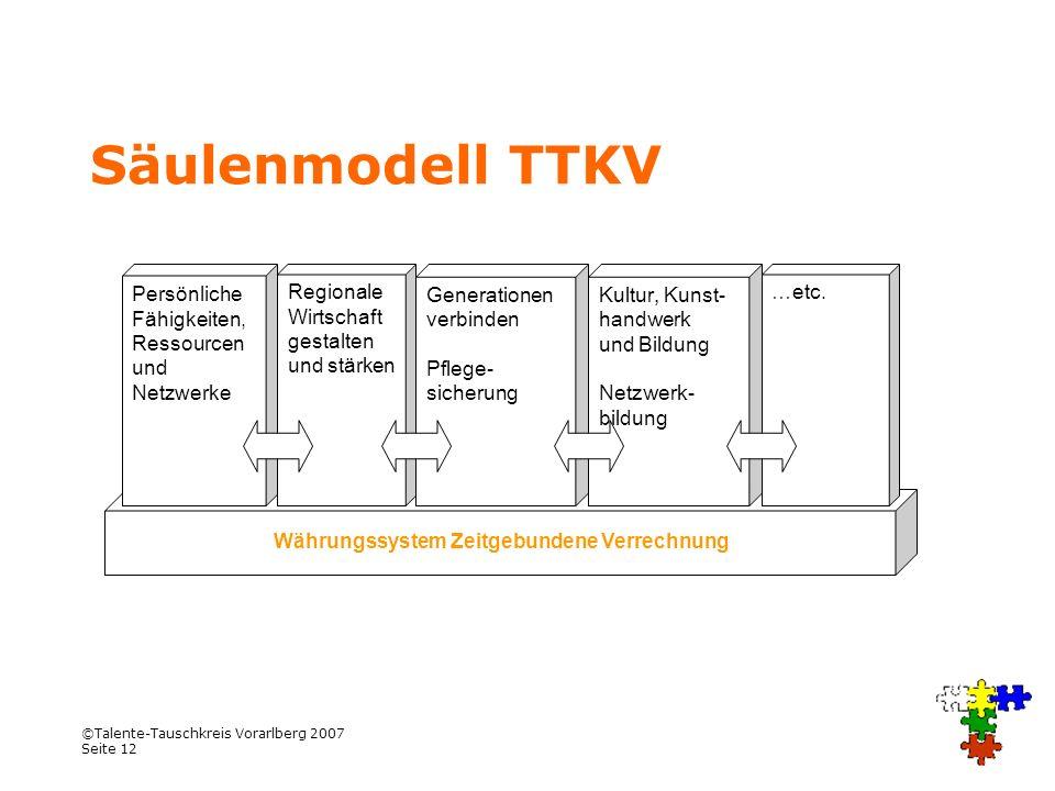 ©Talente-Tauschkreis Vorarlberg 2007 Seite 12 Säulenmodell TTKV Währungssystem Zeitgebundene Verrechnung Regionale Wirtschaft gestalten und stärken Pe