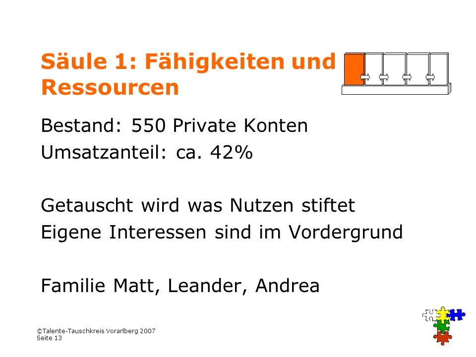 ©Talente-Tauschkreis Vorarlberg 2007 Seite 13 Säule 1: Fähigkeiten und Ressourcen Bestand: 550 Private Konten Umsatzanteil: ca. 42% Getauscht wird was