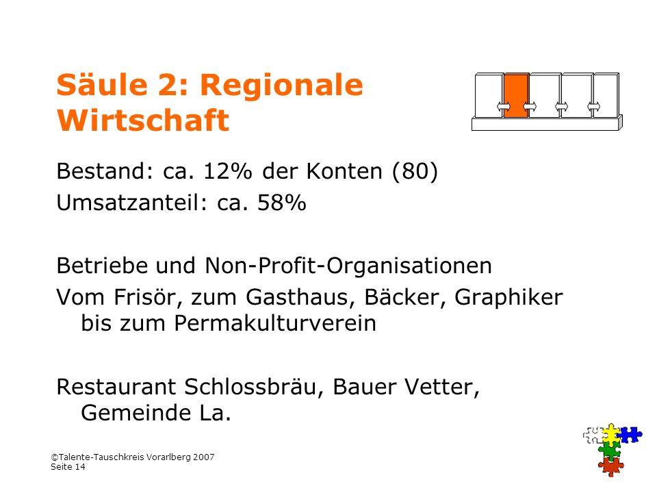 ©Talente-Tauschkreis Vorarlberg 2007 Seite 14 Säule 2: Regionale Wirtschaft Bestand: ca. 12% der Konten (80) Umsatzanteil: ca. 58% Betriebe und Non-Pr