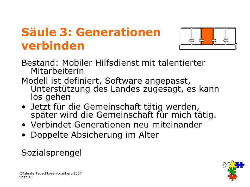 ©Talente-Tauschkreis Vorarlberg 2007 Seite 15 Säule 3: Generationen verbinden Bestand: Mobiler Hilfsdienst mit talentierter Mitarbeiterin Modell ist d