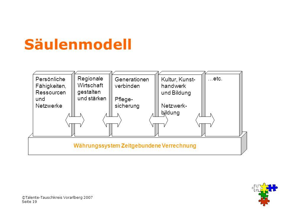 ©Talente-Tauschkreis Vorarlberg 2007 Seite 19 Säulenmodell Währungssystem Zeitgebundene Verrechnung Regionale Wirtschaft gestalten und stärken Persönl