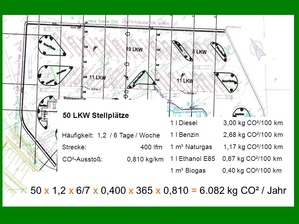 50 LKW Stellplätze Häufigkeit: 1,2 / 6 Tage / Woche Strecke: 400 lfm CO²-Ausstoß: 0,810 kg/km 50 x 1,2 x 6/7 x 0,400 x 365 x 0,810 = 6.082 kg CO² / Ja
