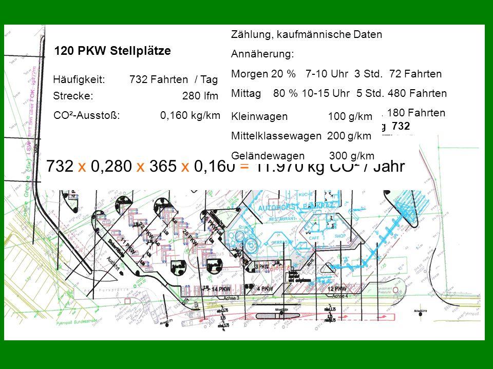 120 PKW Stellplätze Häufigkeit: 732 Fahrten / Tag 732 x 0,280 x 365 x 0,160 = 11.970 kg CO² / Jahr Zählung, kaufmännische Daten Annäherung: Morgen 20