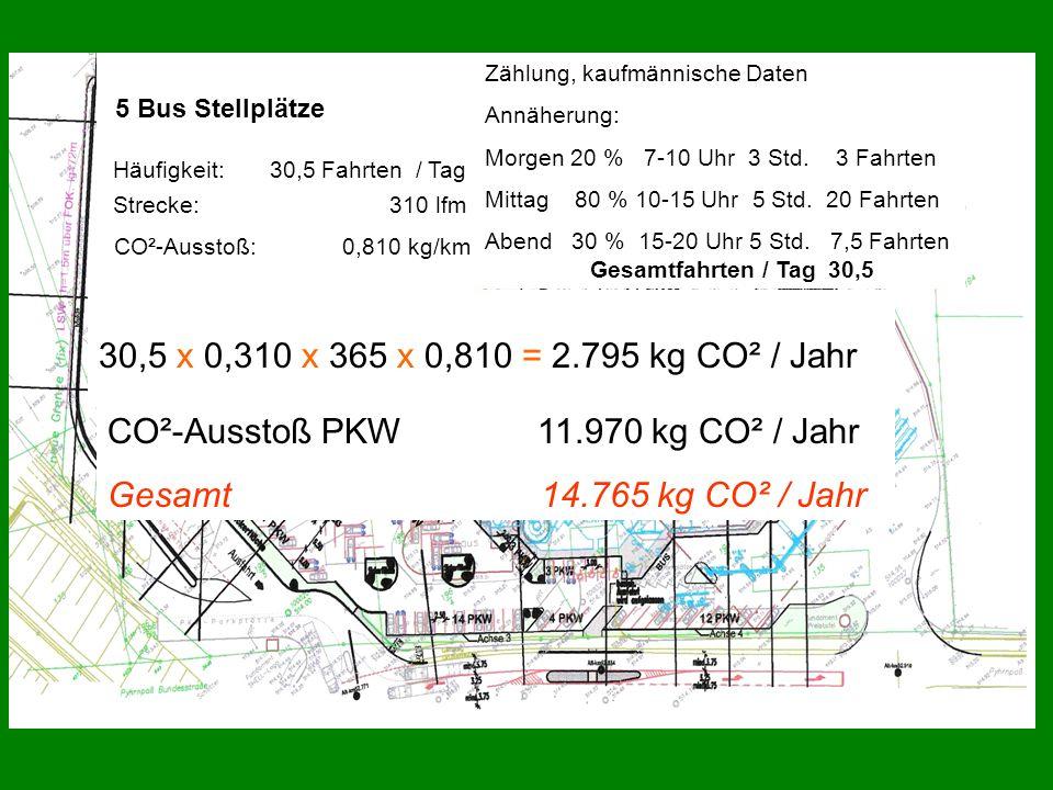 5 Bus Stellplätze Häufigkeit: 30,5 Fahrten / Tag 30,5 x 0,310 x 365 x 0,810 = 2.795 kg CO² / Jahr Zählung, kaufmännische Daten Annäherung: Morgen 20 %